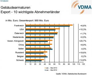 Grafik VDMA Export 2013